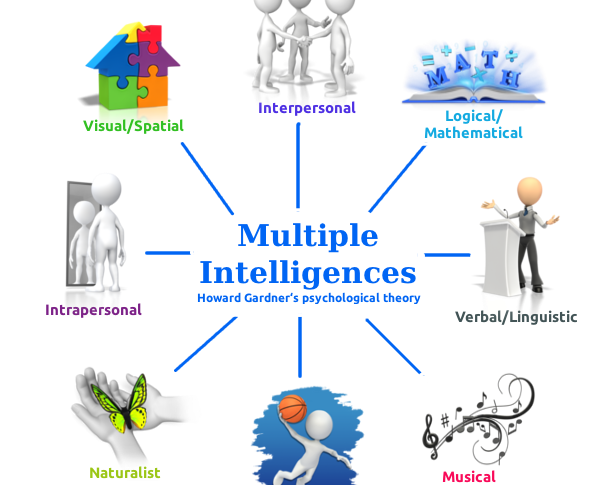 Anak Dengan Multiple Intelligence