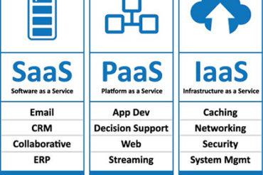 Mengenal Jenis Layanan Yang Dimiliki Oleh Sistem Cloud